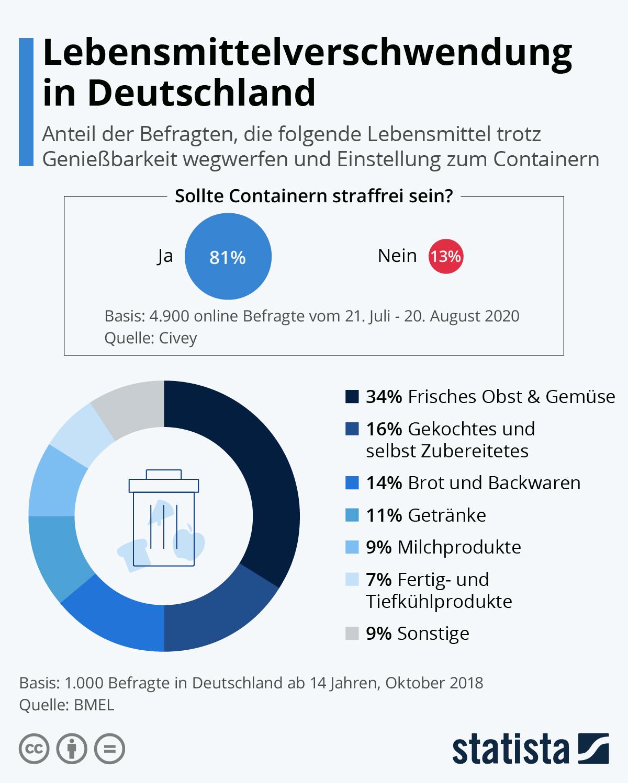 Infografik: Lebensmittelverschwendung | Statista