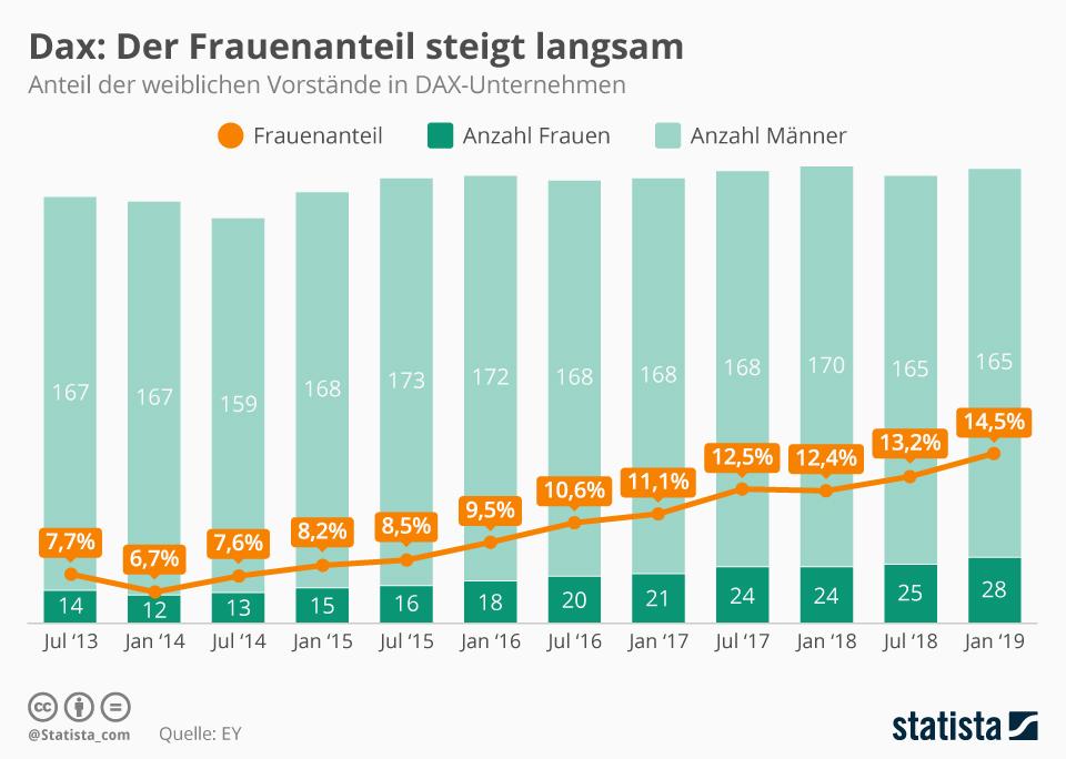 Infografik: Dax: Der Frauenanteil steigt langsam | Statista