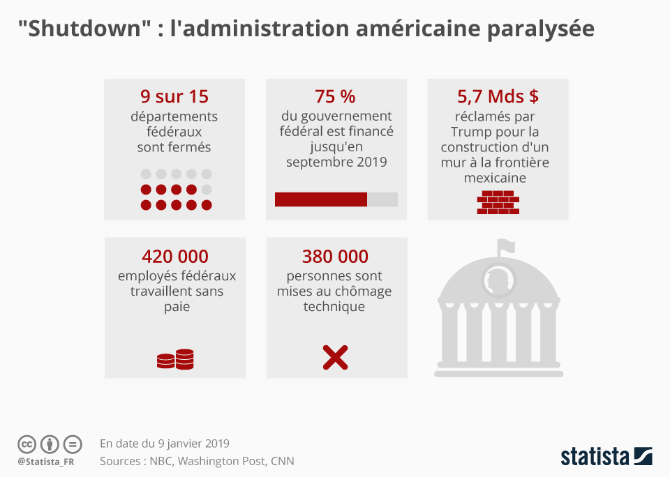 "Infographie: ""Shutdown"" : l'administration américaine paralysée | Statista"