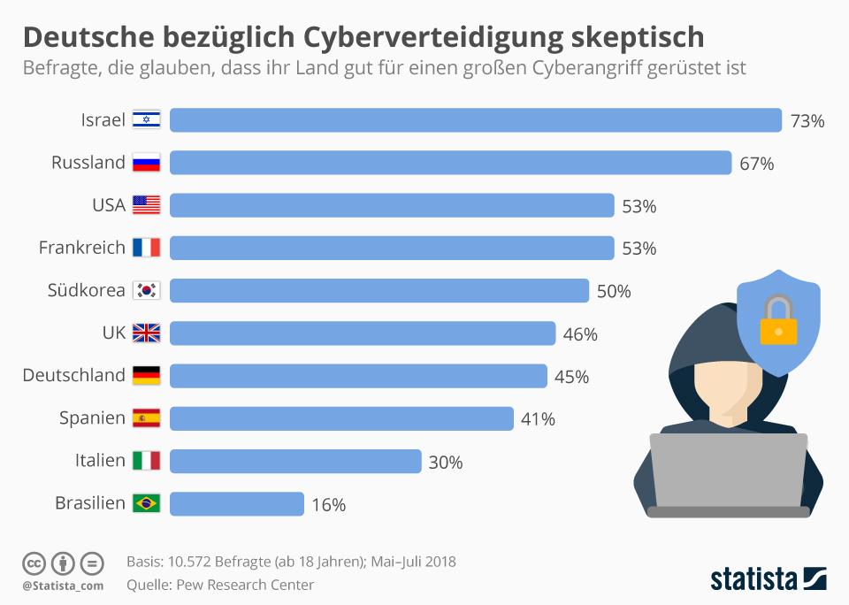 Infografik: Deutsche bezüglich Cyberverteidigung skeptisch | Statista