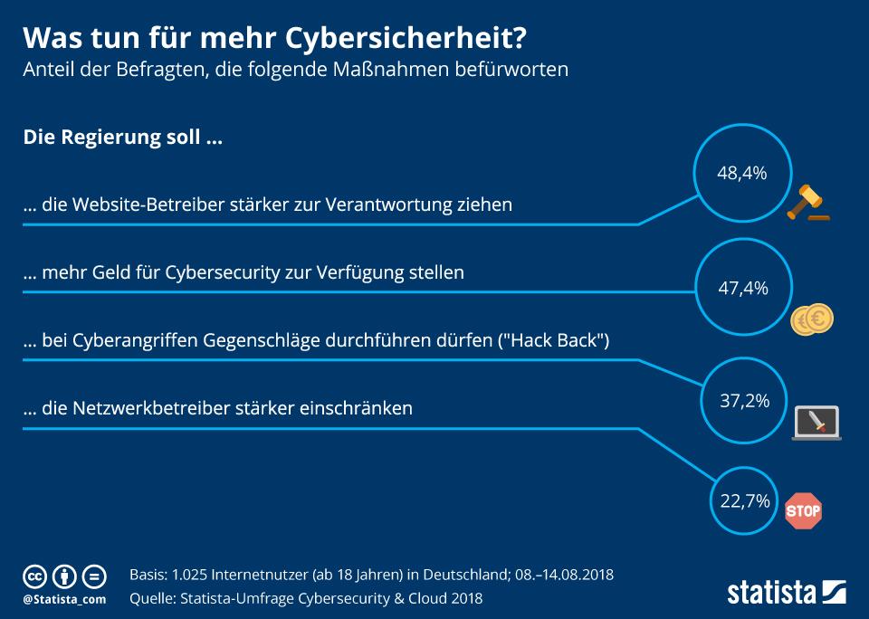 Infografik: Was tun für mehr Cybersicherheit? | Statista