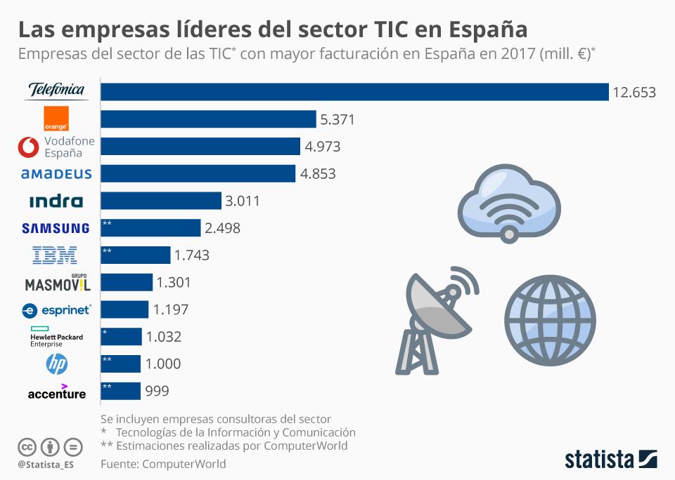 Infografía: ¿Cuánto factura Vodafone en España?  | Statista