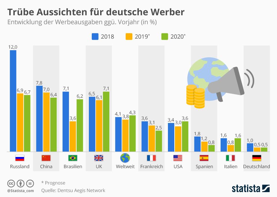 Infografik: Trübe Aussichten für deutsche Werber | Statista