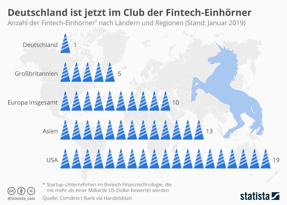 Infografik: Deutschland ist jetzt im Club der Fintech-Einhörner   Statista