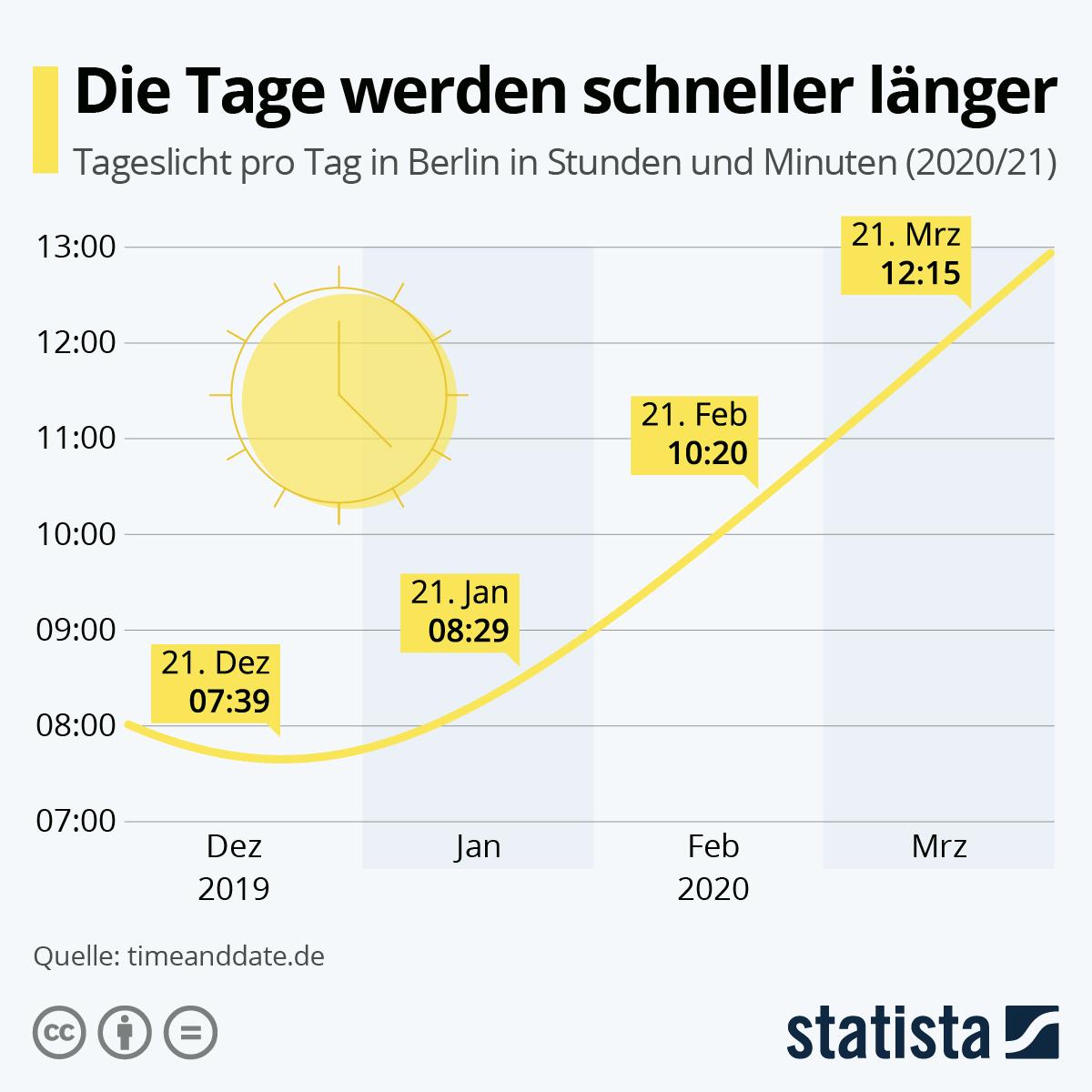 Infografik: Die Tage werden schneller länger | Statista