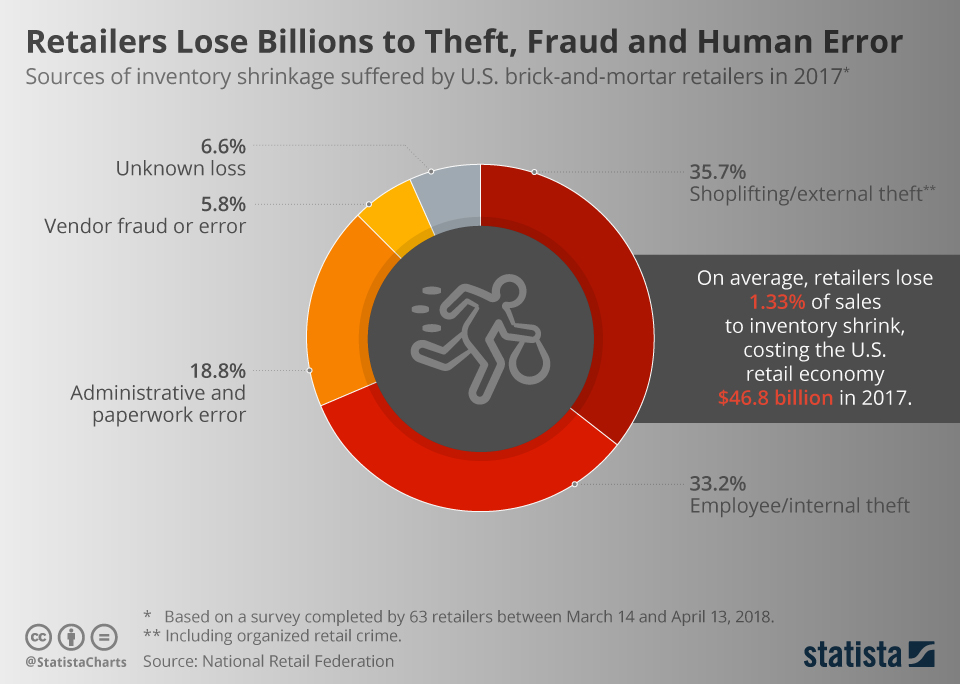 Infographic: Retailers Lose Billions to Theft, Fraud and Human Error   Statista