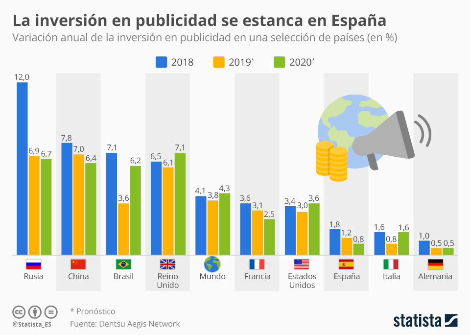 Infografía: La crisis de la publicidad se enquista en España | Statista
