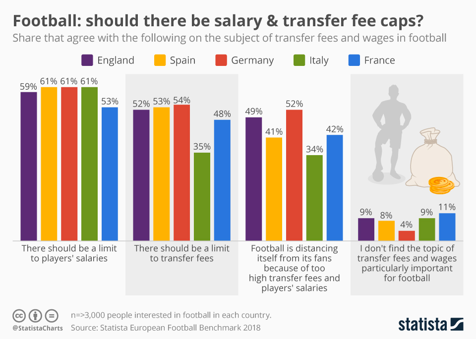 Infographic: Football: should there be salary & transfer fee caps? | Statista