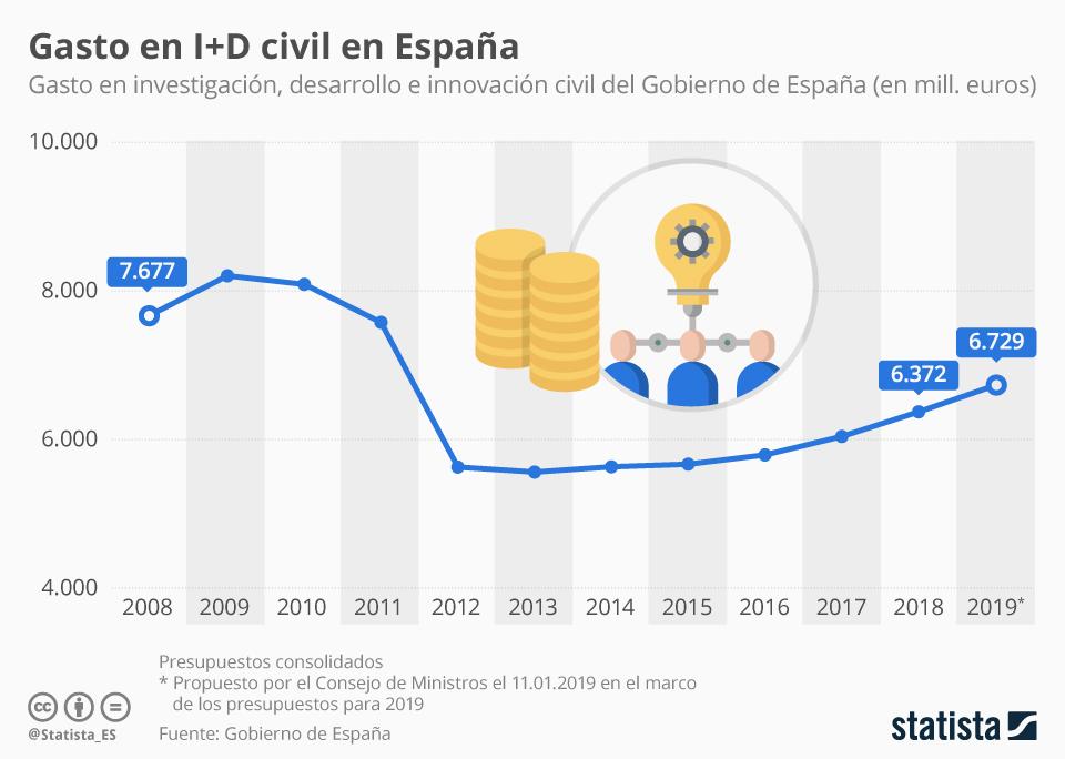 Infografía: ¿Se recupera el gasto en I+D en España? | Statista