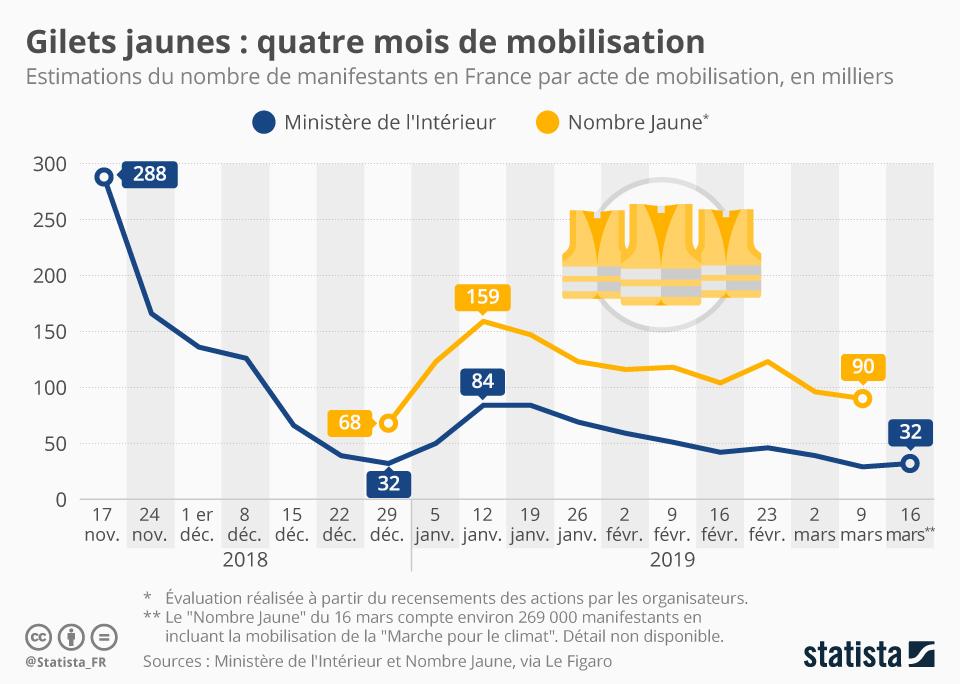 Infographie: Gilets jaunes : quatre mois de mobilisation | Statista