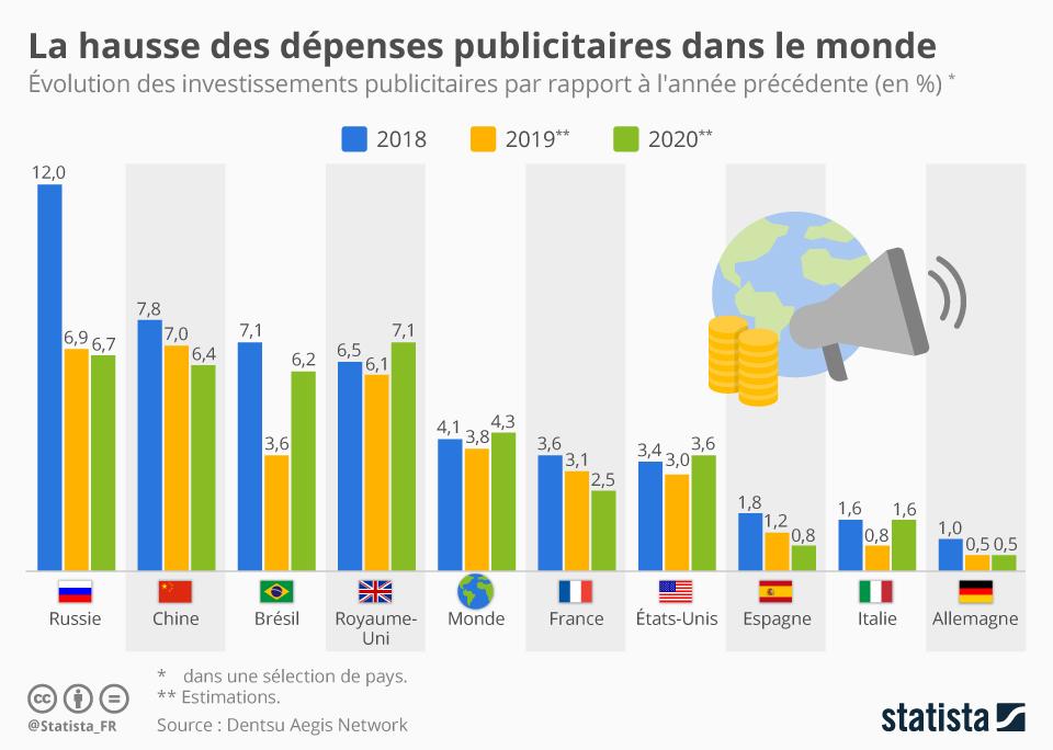 Infographie: La hausse des dépenses publicitaires dans le monde   Statista
