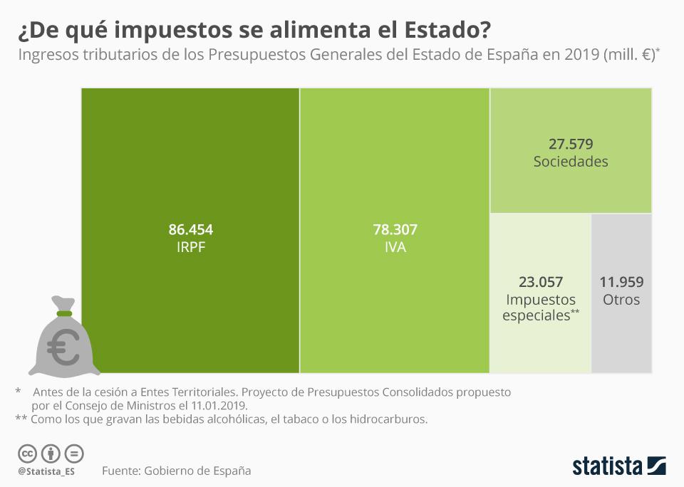 Infografía: ¿A través de qué impuesto recauda más dinero el Estado? | Statista