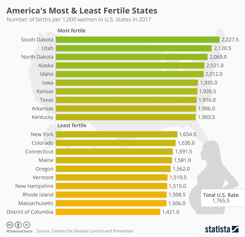 Infographic: America's Most & Least Fertile States    Statista
