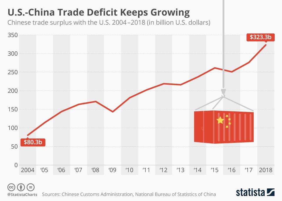 Infographic: U.S.-China Trade Deficit Keeps Growing Despite Tariffs | Statista