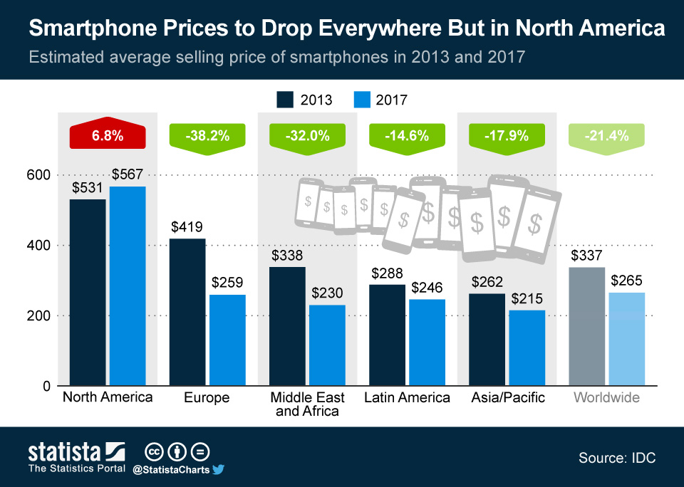 Infographic: Smartphone Prices to Drop Everywhere But in North America   Statista