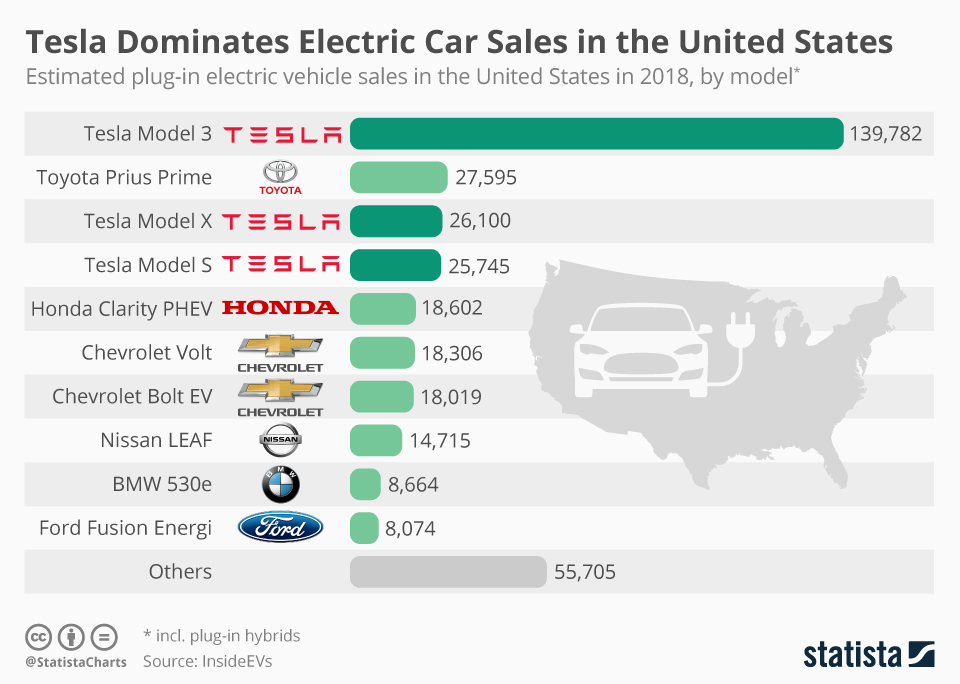 Infographic: Tesla Dominates Electric Car Sales in the United States | Statista