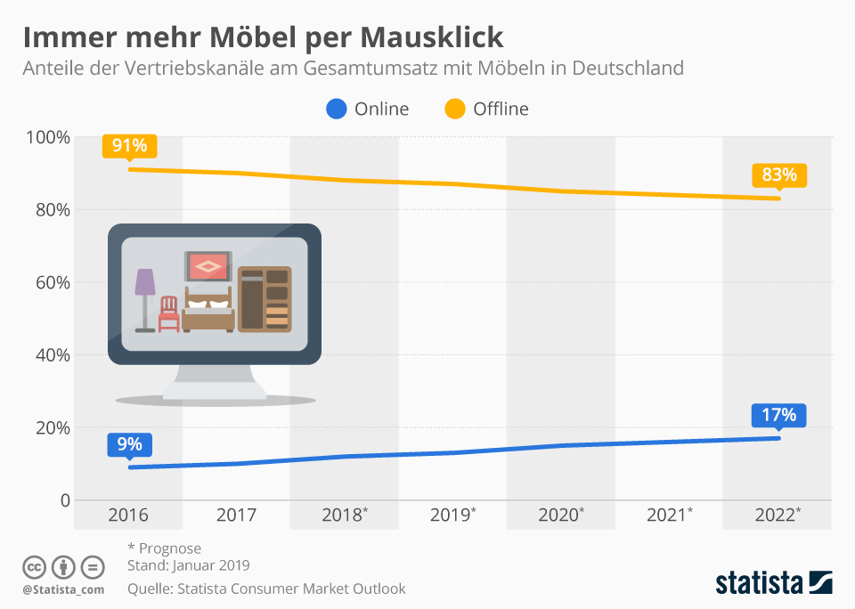 Infografik: Immer mehr Möbel per Mausklick | Statista