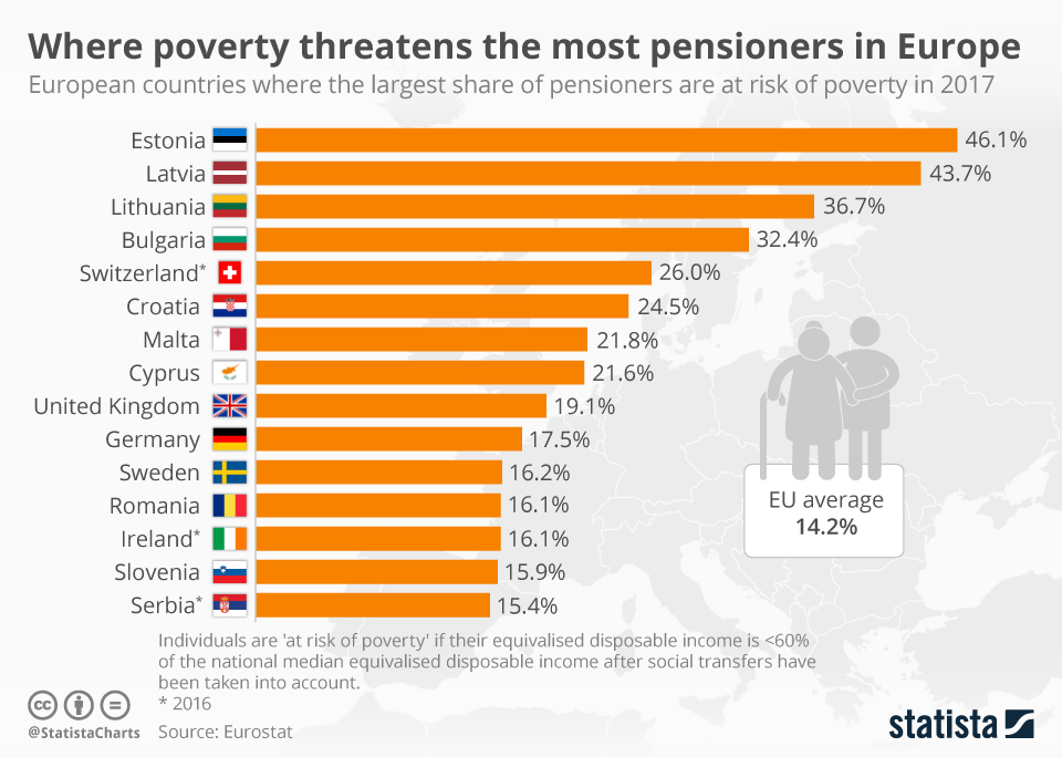 Infographic: Where poverty threatens the most pensioners in Europe | Statista