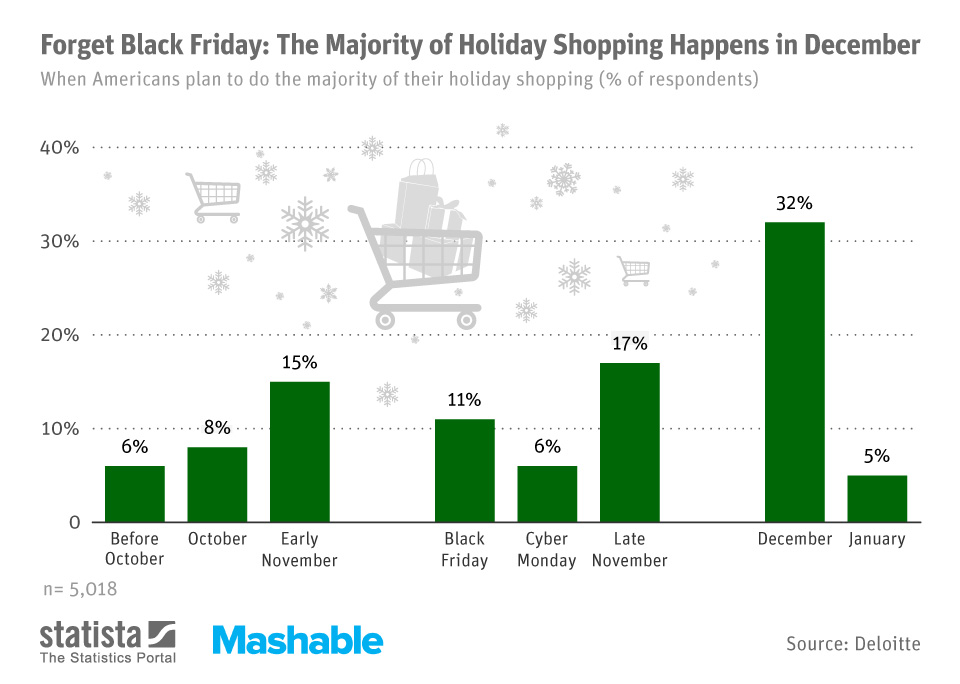 Infographic: Forget Black Friday: The Majority of Holiday Shopping Happens in December | Statista