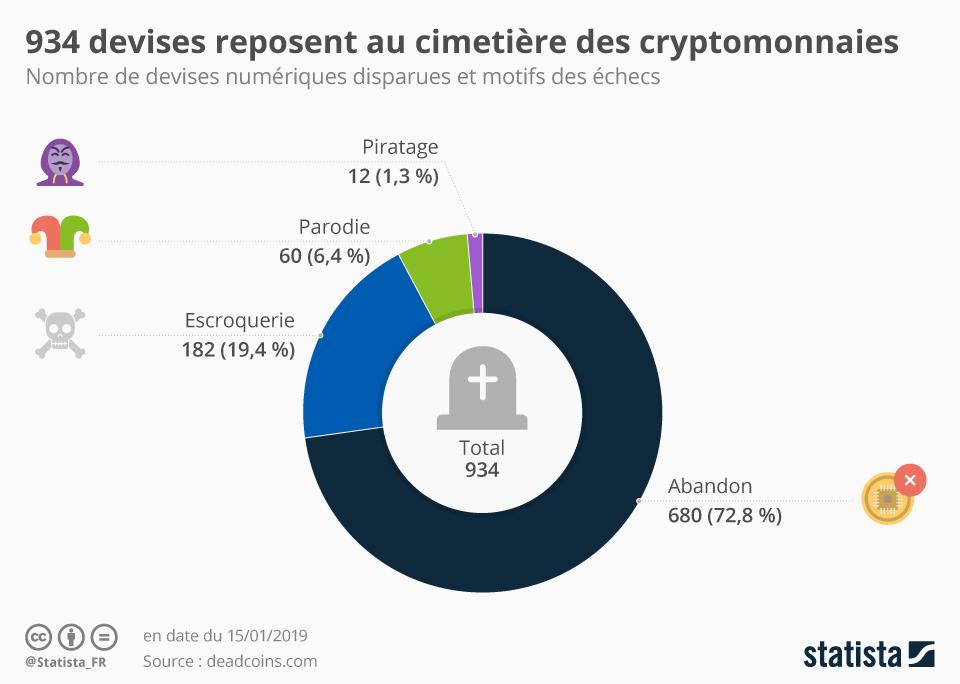Infographie: Les devises qui reposent au cimetière des cryptomonnaies | Statista