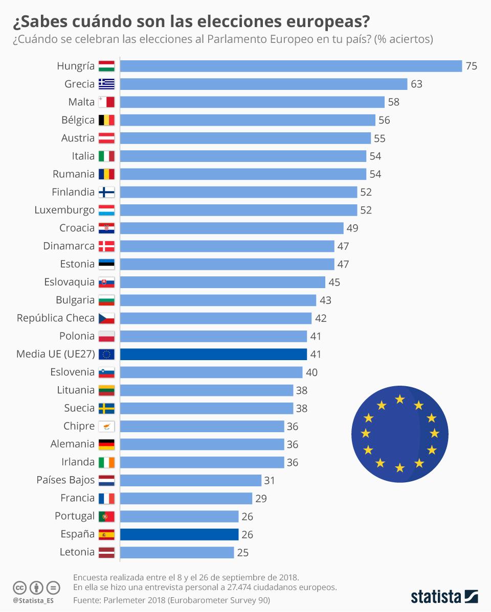 Infografía: Los españoles, entre los peor informados sobre las elecciones europeas | Statista