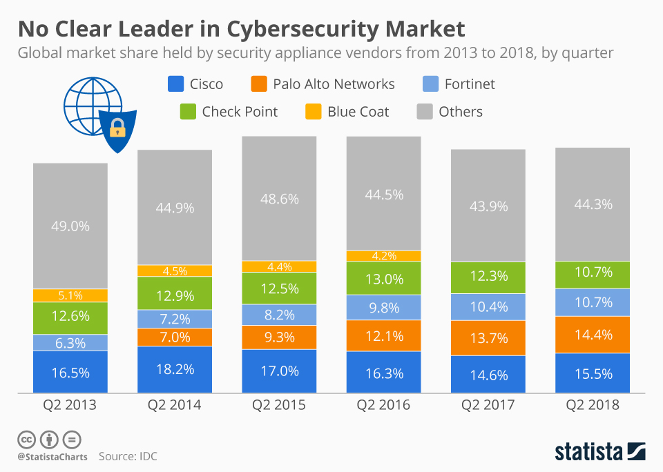 Infographic: No Clear Leader in Cybersecurity Market | Statista