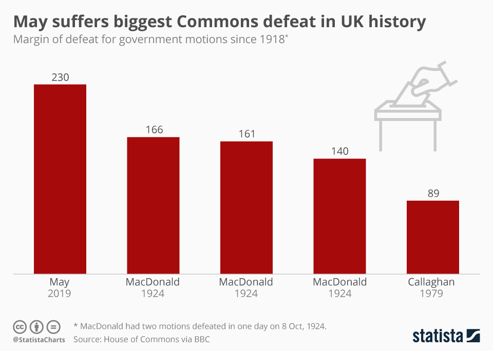 Infographic: May suffers biggest Commons defeat in UK history | Statista