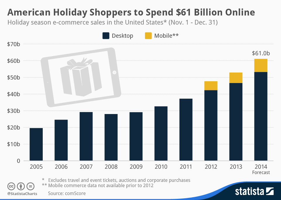 Infographic: American Holiday Shoppers to Spend $61 Billion Online | Statista