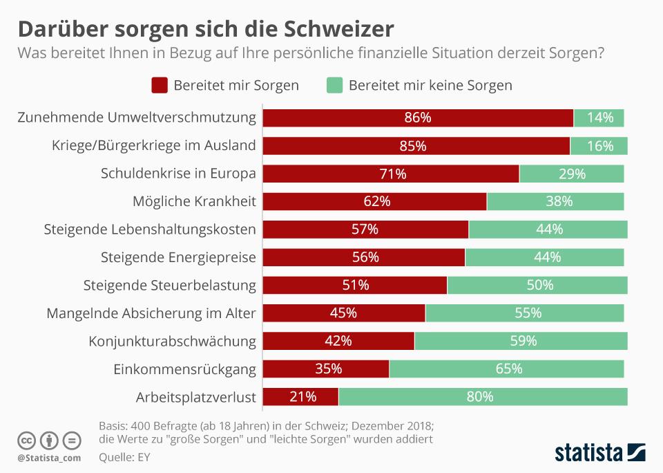 Infografik: Darüber sorgen sich die Schweizer   Statista