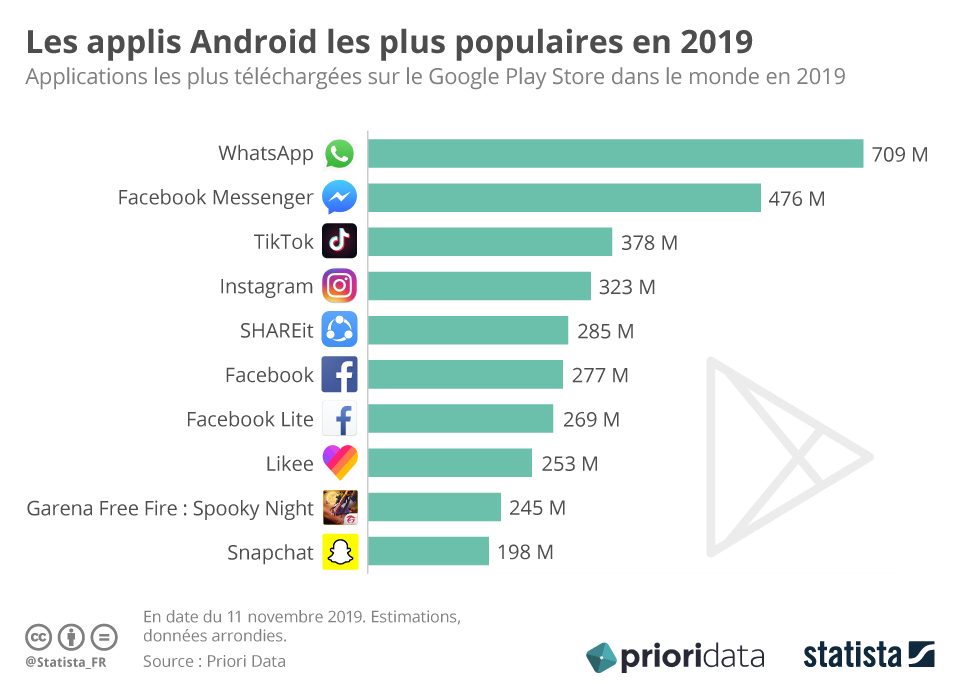 Infographie: Les applis Android les plus populaires en 2019 | Statista
