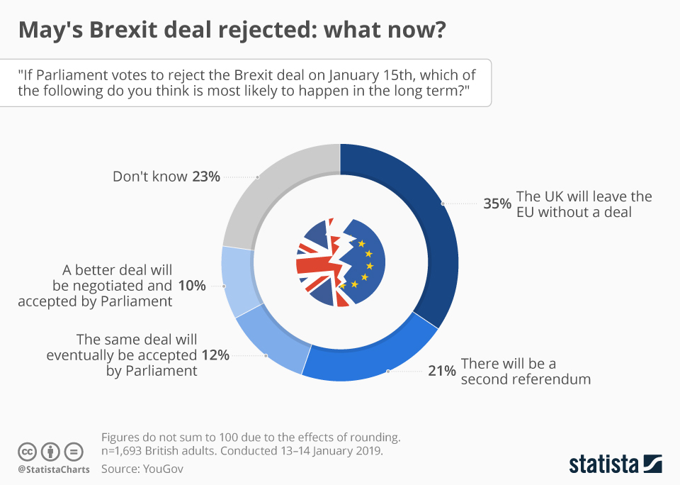 Infographic: May's Brexit deal rejected: what now? | Statista