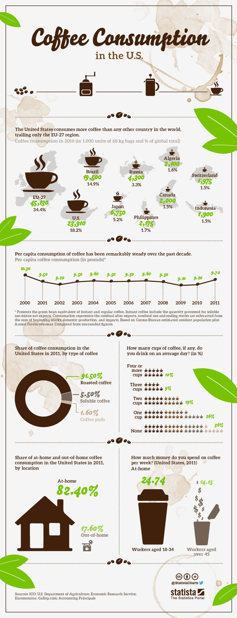 Infographic: Coffee Consumption in the United States | Statista