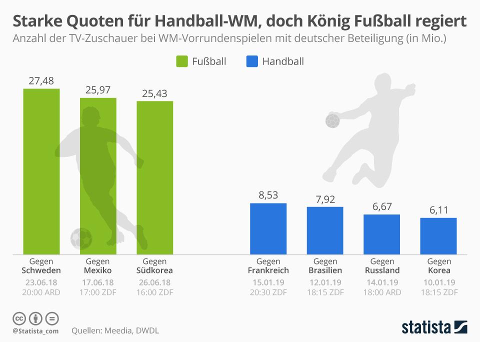 Infografik: Starke Quote für Handball-WM, doch König Fußball regiert | Statista