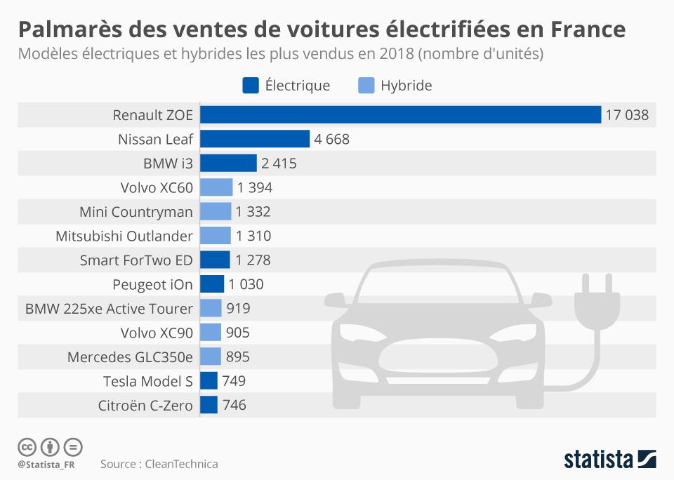 Infographie: Palmarès des ventes de voitures électrifiées en France | Statista