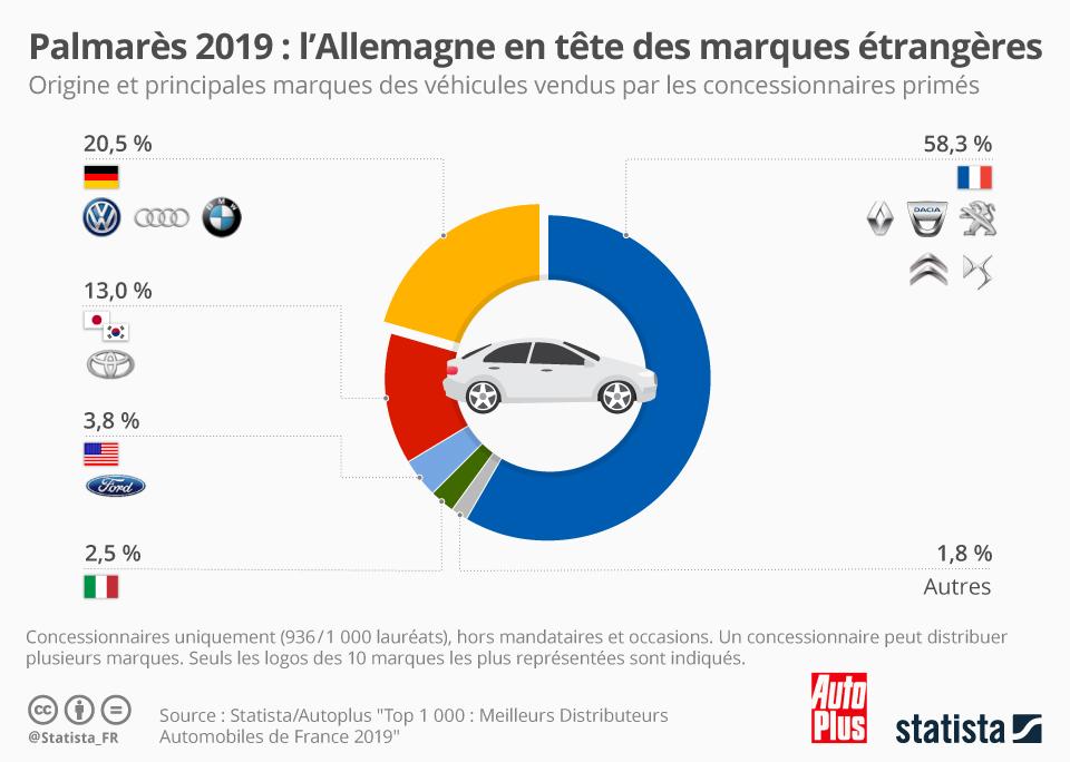 Infographie: Palmarès 2019 : l'Allemagne en tête des marques étrangères | Statista