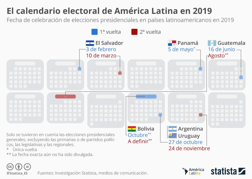 Infografía: Los países latinoamericanos que definirán su rumbo político en 2019   Statista