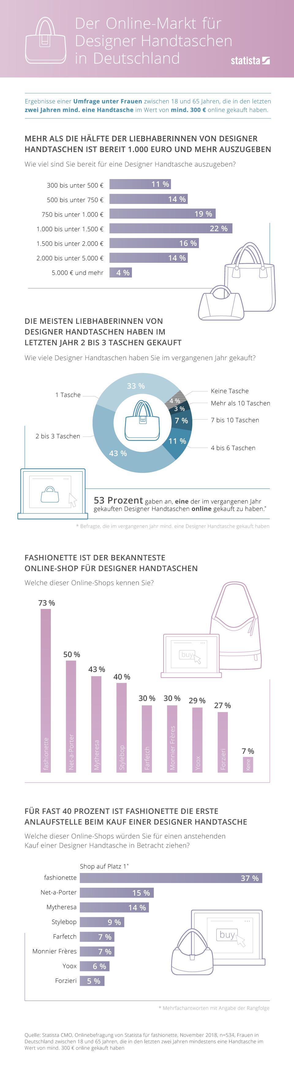 Infografik: Der Online-Markt für Designer Handtaschen in Deutschland | Statista