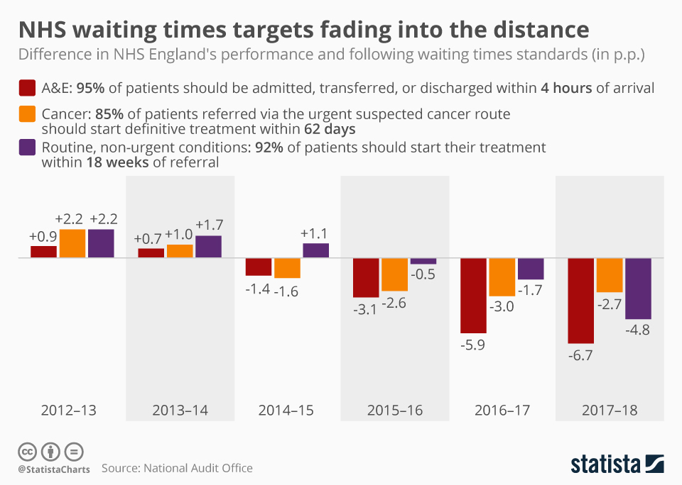 Infographic: NHS waiting times targets fading into the distance | Statista