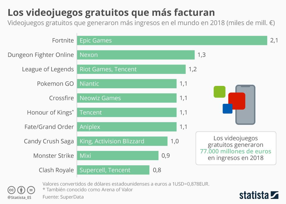 Infografía: Fortine, el videojuego gratuito que más facturó en 2018 | Statista