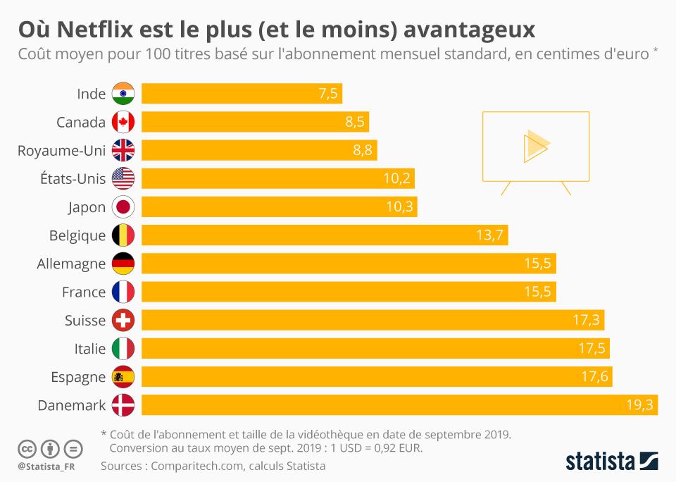 Infographie: Où Netflix est le plus (et le moins) avantageux | Statista