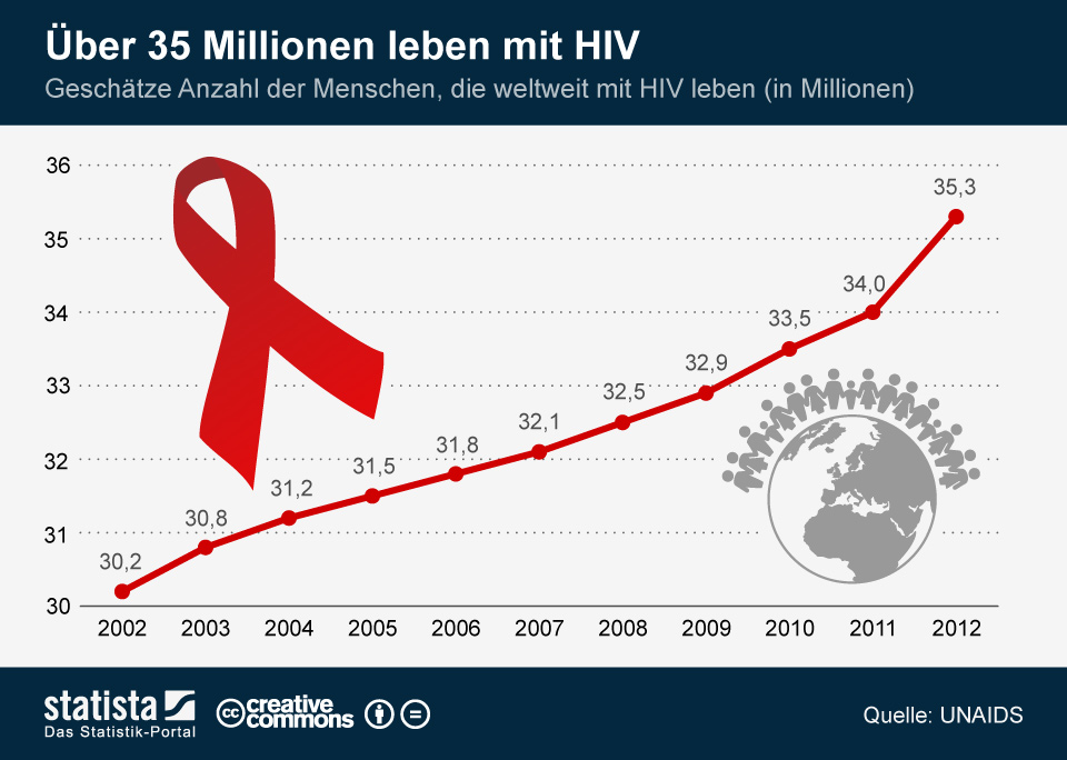 Infografik: Über 35 Millionen leben mit HIV | Statista