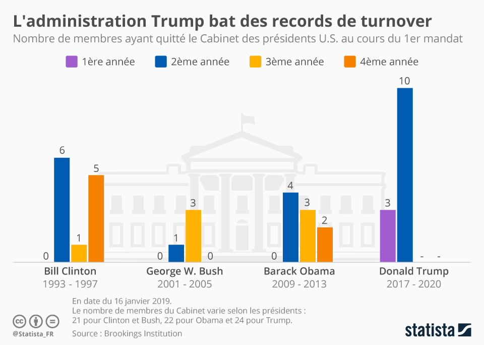 Infographie: L'administration Trump bat des records de turnover | Statista