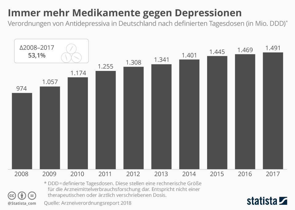 Infografik: Immer mehr Medikamente gegen Depressionen    Statista