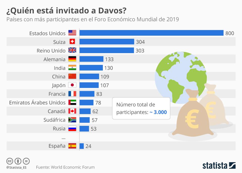 Infografía: Los países con mayor representación en Davos | Statista