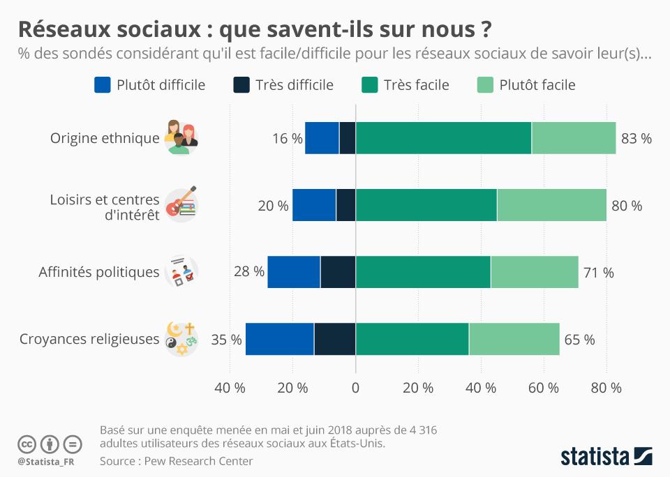 Infographie: Réseaux sociaux : que savent-ils sur nous ? | Statista
