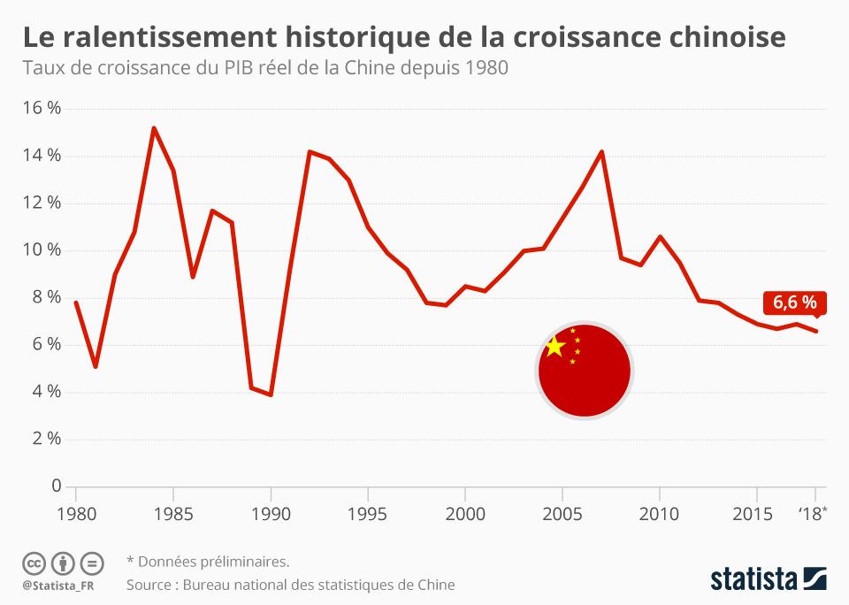 Infographie: Le ralentissement historique de la croissance chinoise | Statista
