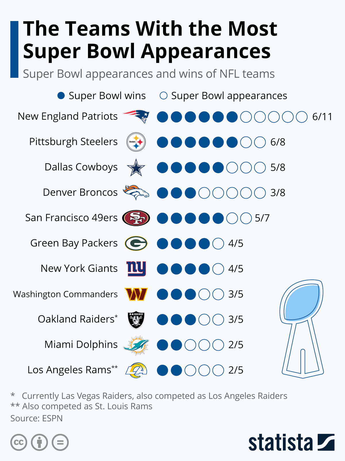 Infographic: Patriots Top List for Most Super Bowl Appearances | Statista