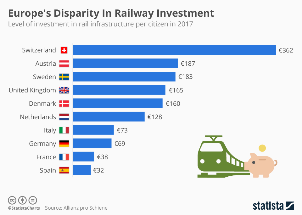 Infographic: Europe's Disparity In Railway Investment | Statista