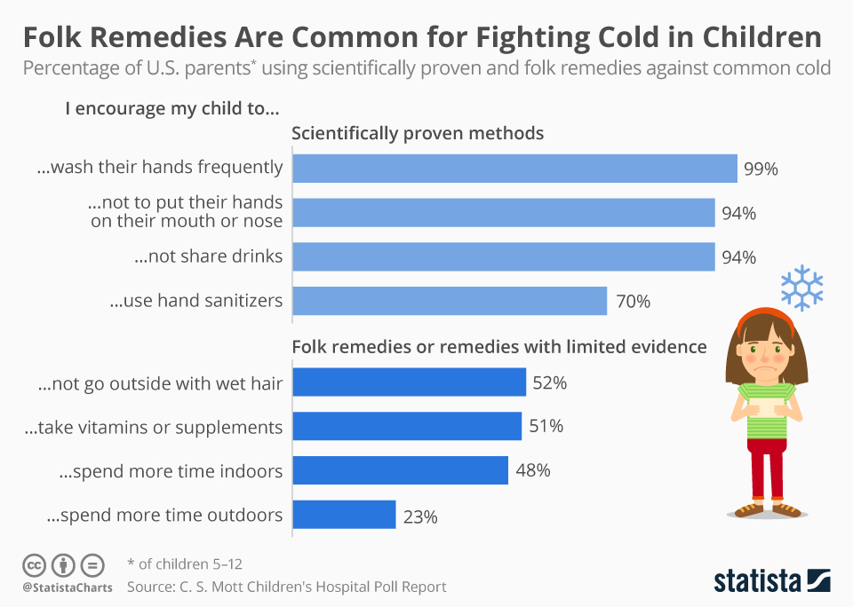 Infographic: Many U.S. Parents Still Believe in Common Cold Folklore   Statista