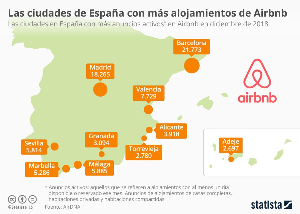 Infografía: Las ciudades con más alojamientos de Airbnb  | Statista